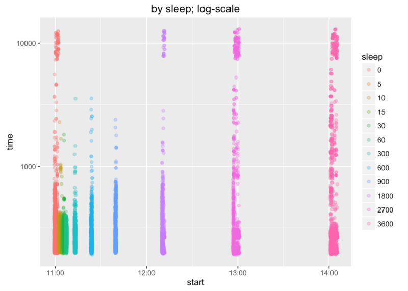 By sleep; log-scale