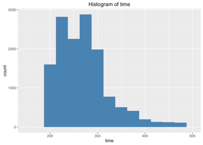 Zoomed histogram of time