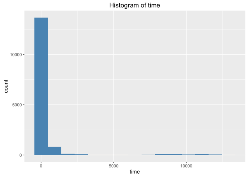Histogram of time